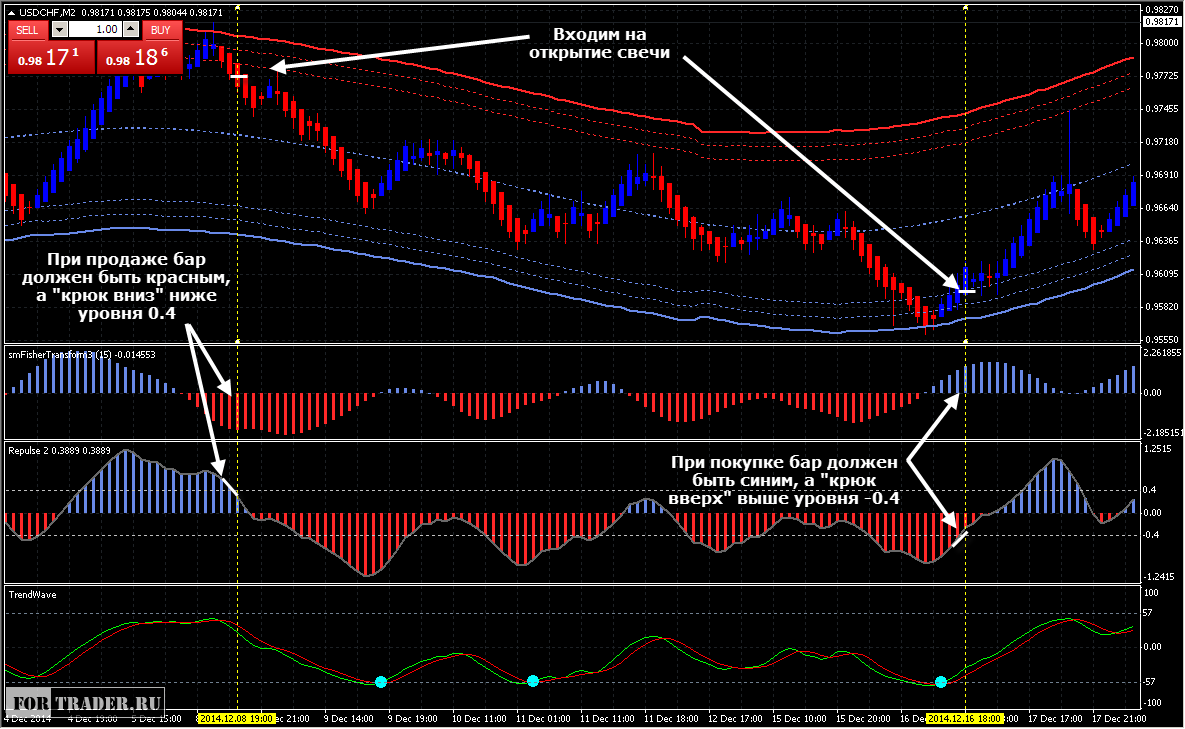 forex channel trading strategy