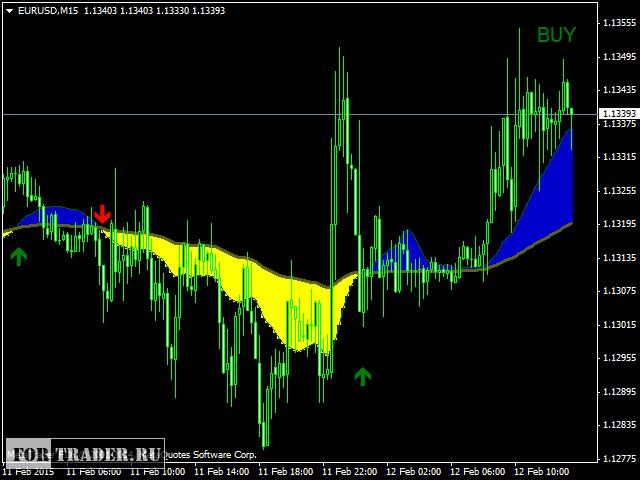 Ma индикаторы форекс как работает как начинать работать на бирже форекс