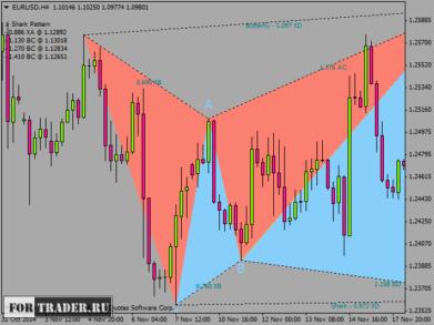 Pz harmonic trading system