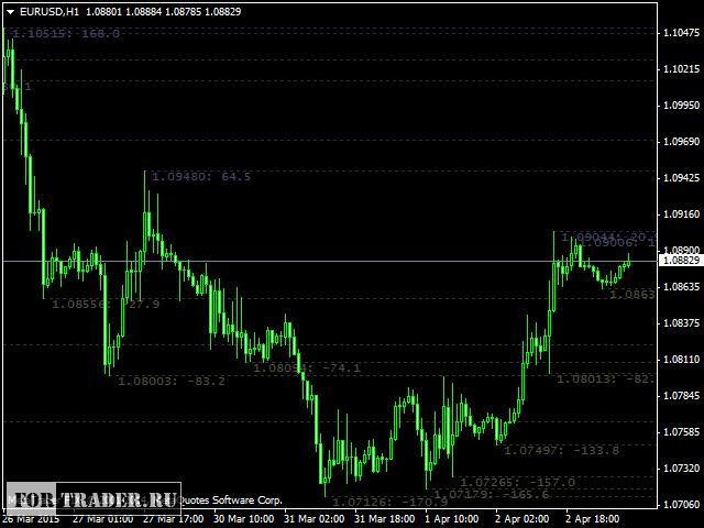 Level индикаторы форекс торговые стратегии системы форекс