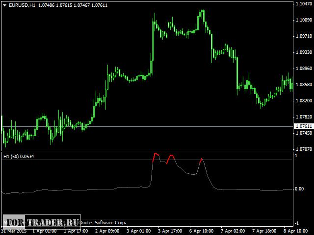 Скачать индикаторы силы тренда форекс крипто рубли обмен на валюты