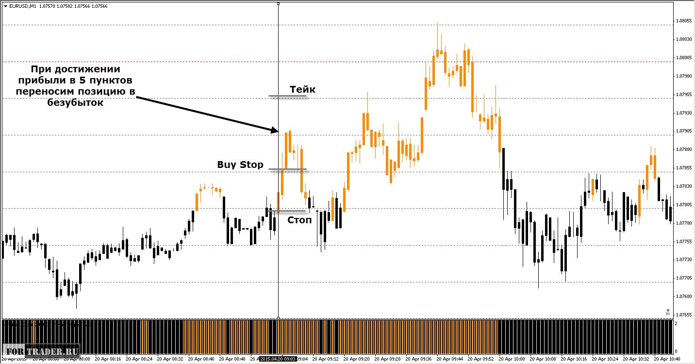 Лучшие стратегии на форекс для пары eur usd 3м euribor