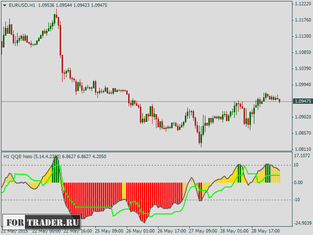 Индикатор форекс для мт5 qqe аналитика и прогноз форекс на 15.12.2015 евро доллар