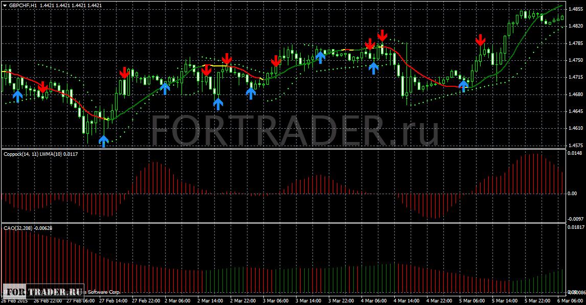 Forex profit system.tpl