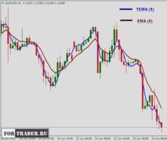 Индикатор тренда ТЕМА