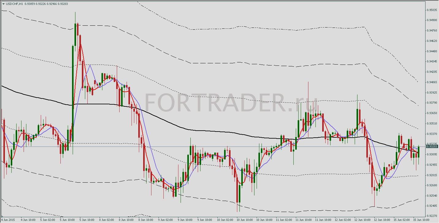 When bollinger bands squeeze