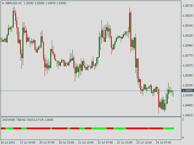 Трендовые индикаторы на рынке форекс метод вса форекс