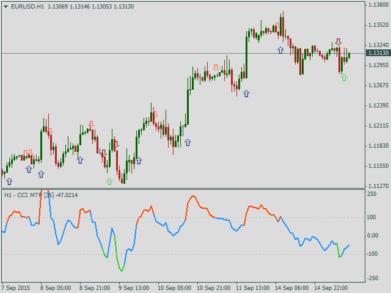 Форекс сигнальные индикаторы trading strategies forex pdf
