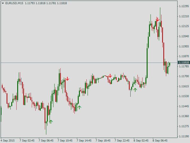 Индикатор евро форекс инвестиционный портфель forex