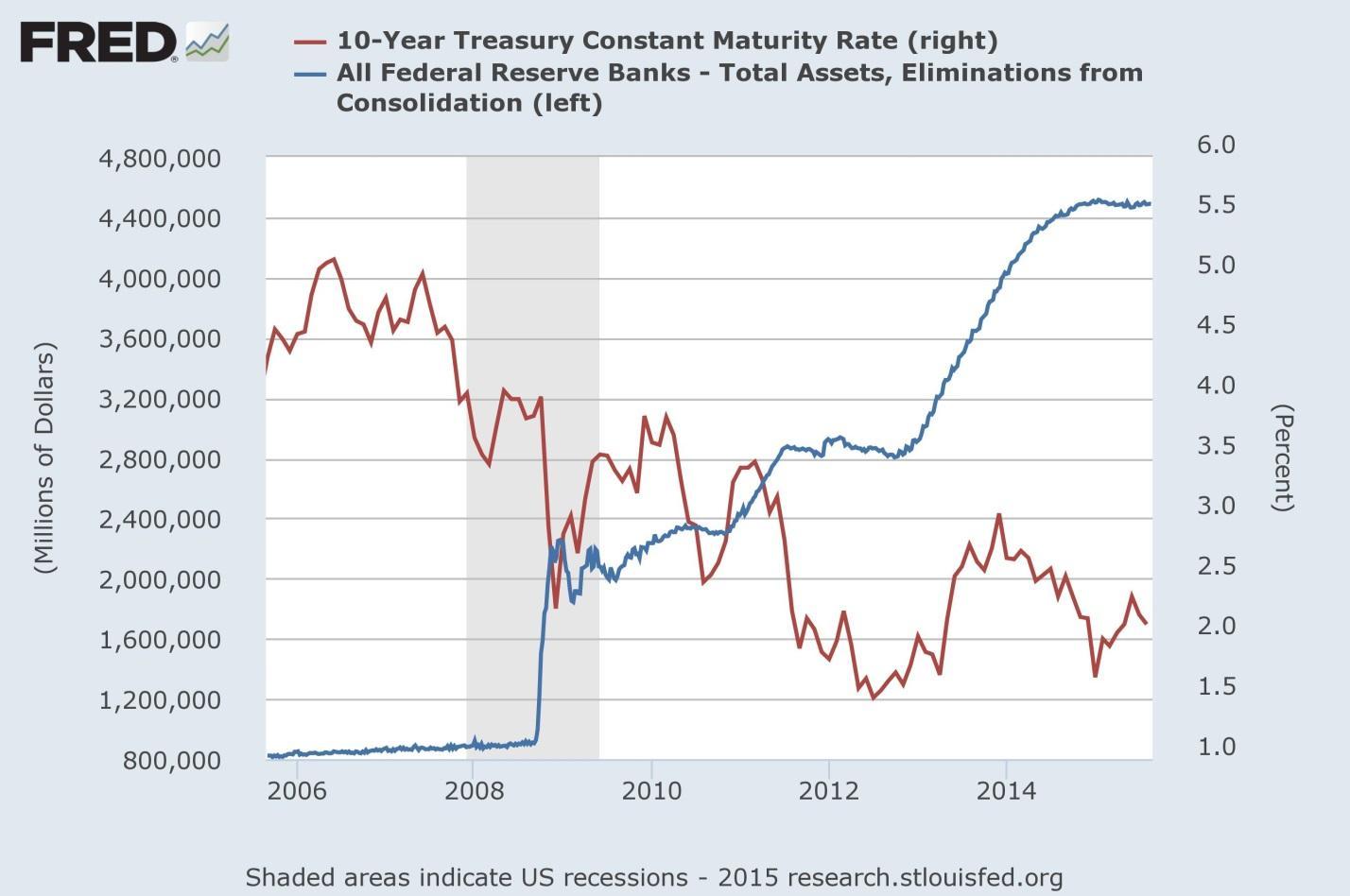 Прогноз по процентной ставке сша как заработать в интернете деньги без приглашений