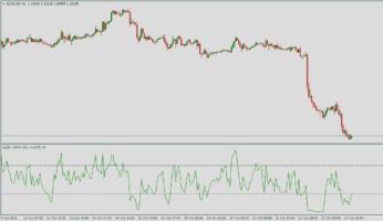 Форекс индикатор Azzx EMA RSI
