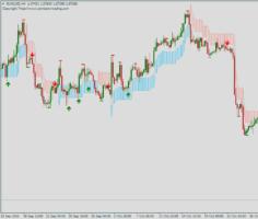 Форекс индикатор PZ_SwingTrading