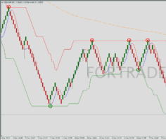 Канальная торговая стратегия Renko channel + Fast EMA