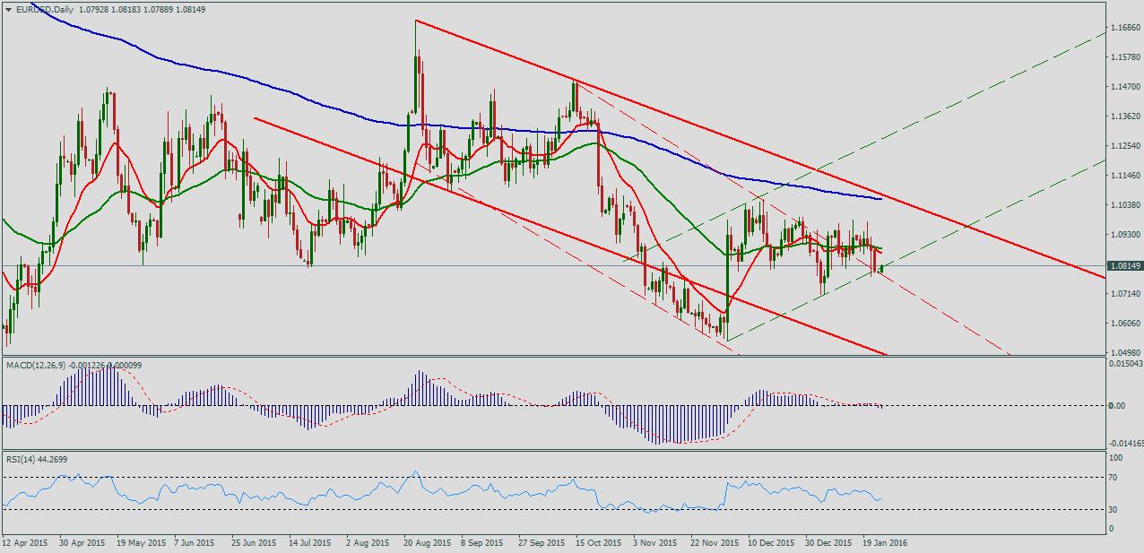 Форекс прогноз по евро доллар на 11 01 2016 forex/форекс официальные курсы цб рф usd.eur на октябрь 2008