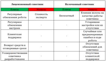 Рис. 1. Таблица сравнения лицензионного и взломанного советника.