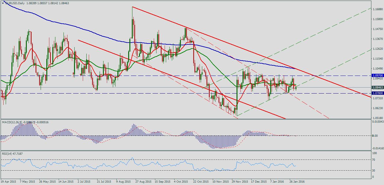 Прогноз евро доллар на сегодня форекс биткоины на наличные в москве