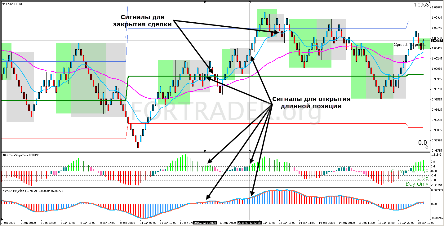 Renko Strategi Forex Trading