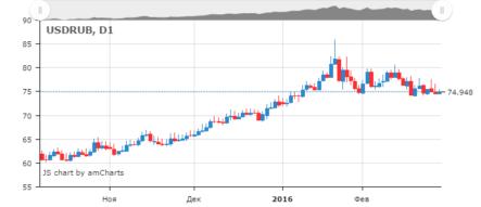 уже говорилось курс доллара онлайн курс доллара к рублю онлайн бесплатную