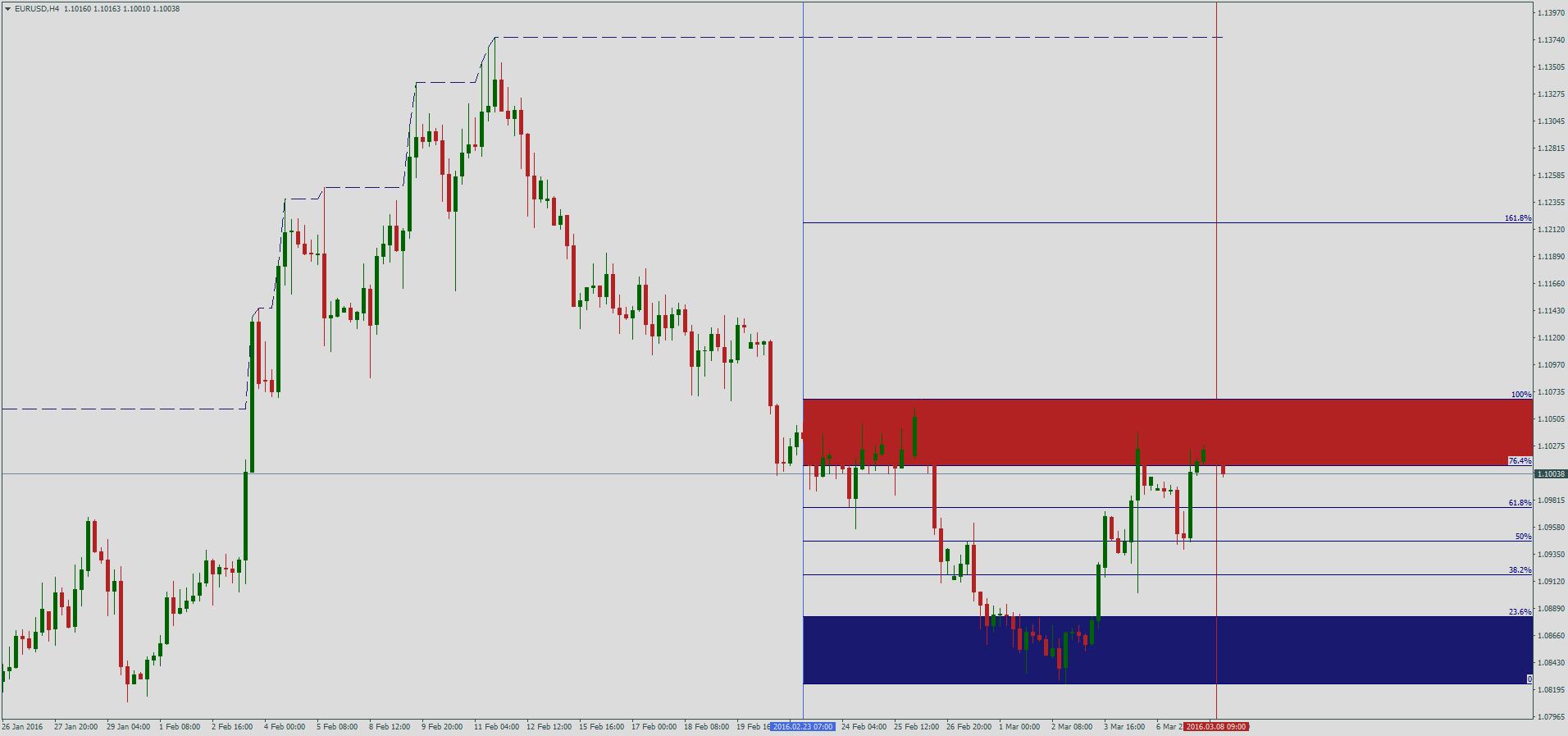 Торговля уровней форекс курс доллара к евро на форекс