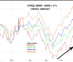 График многолетних усредненных сезонных (5-10-15-20-ти летних) тенденций спреда 6BM6 – 6SM6 (без учета прошлого года)