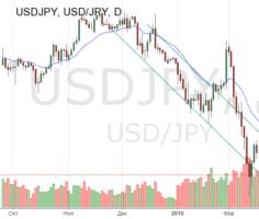 Техническая картина на дневном графике USD/JPY
