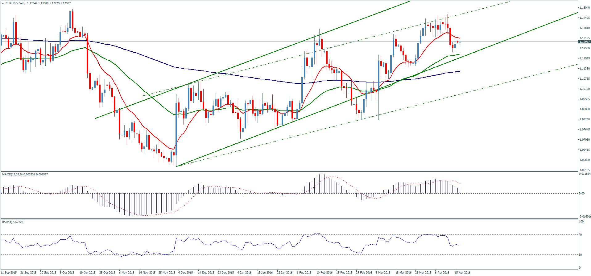Forex график евро индикаторы forex для metatrader 4
