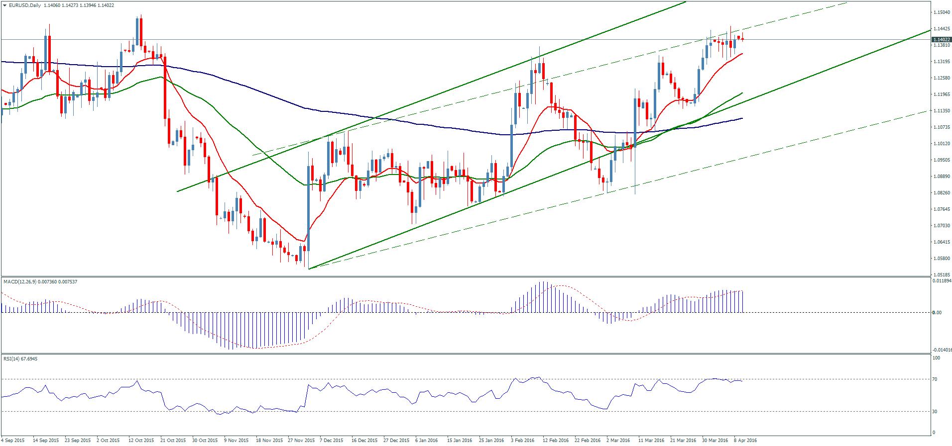 Форекс прогноз по паре евро доллар на сегодня яндекс деньги на биткоин