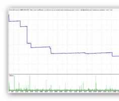 Стандартная итоговая торговая ситуация Ilan 1.6 Dynamic. Тест с пониженным риском