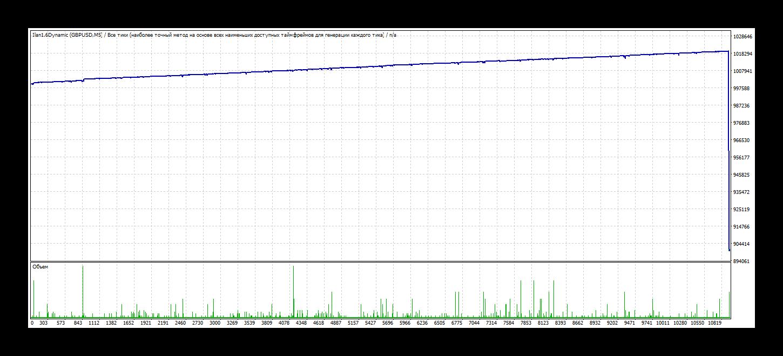 Стандартная итоговая торговая ситуация Ilan 1.6 Dynamic
