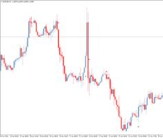 Сигнальный индикатор для бинарных опционов и форекс Profit Sunrise