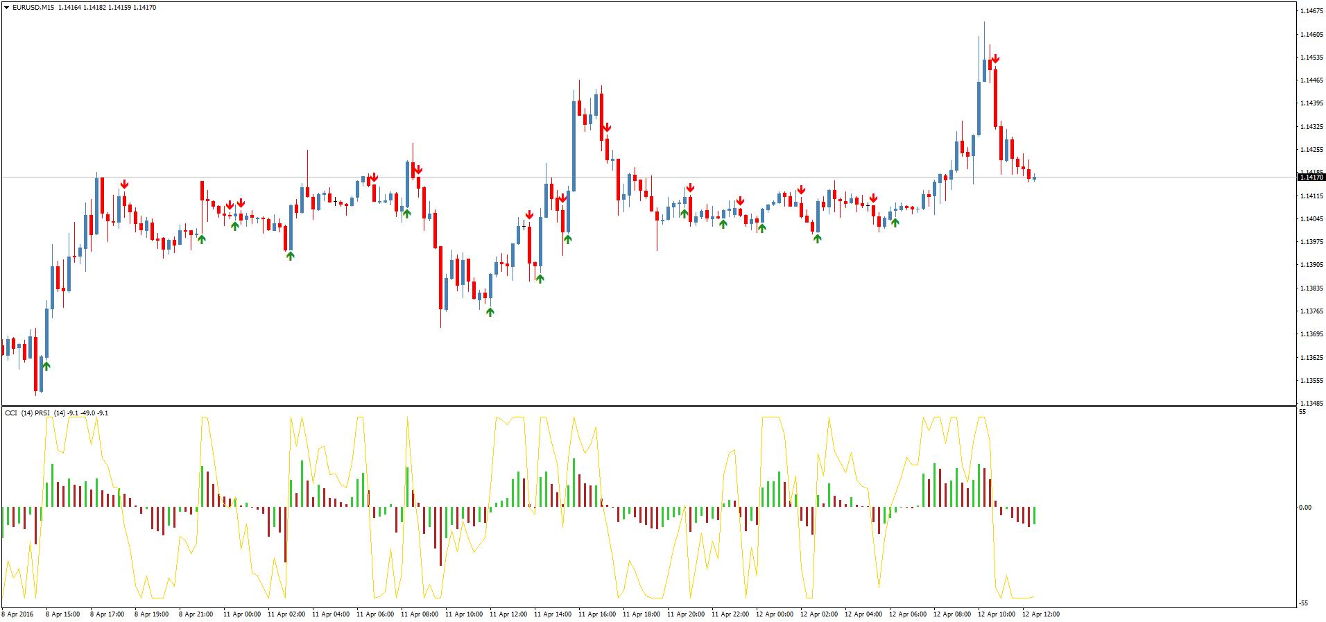 Комбинация с индикаторами на форекс скачать форекс trader 4