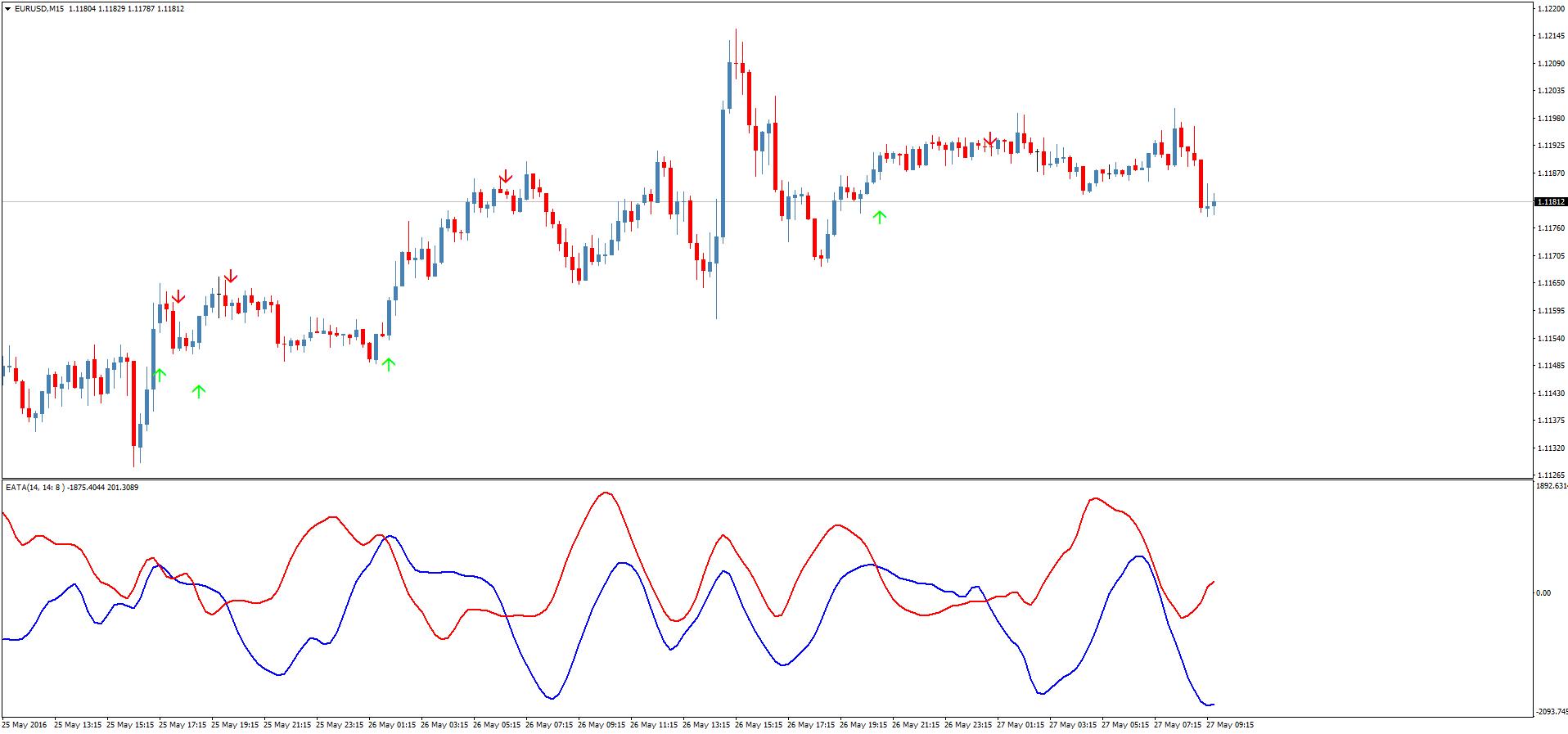 Индикатор cci 3-tf форекс usd rubel