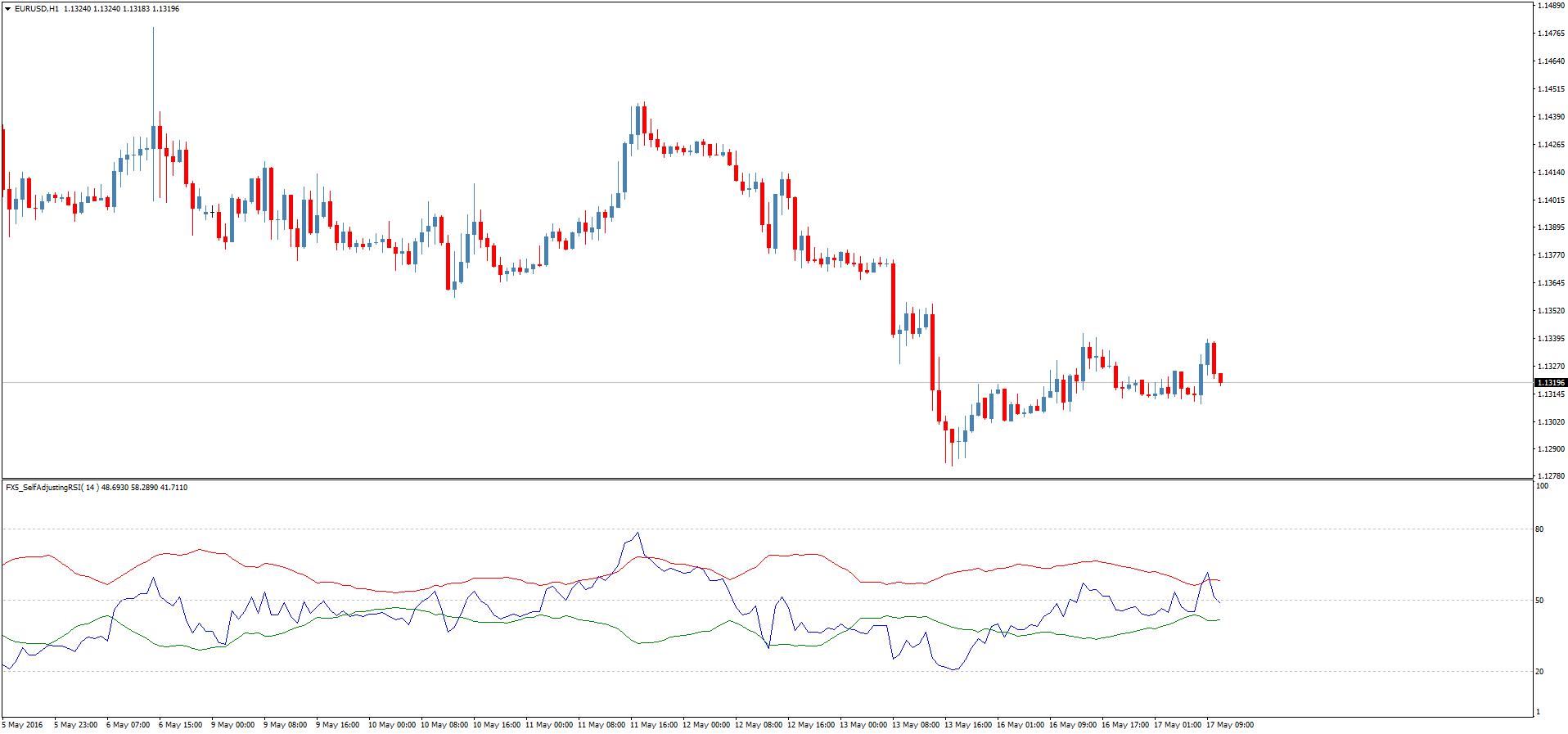 Скачать форекс индикаторов rsi модифицированный внешний долг германии