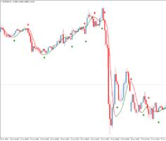Стрелочный форекс индикатор HMA Color nrp & mtf & alerts + arrows 2