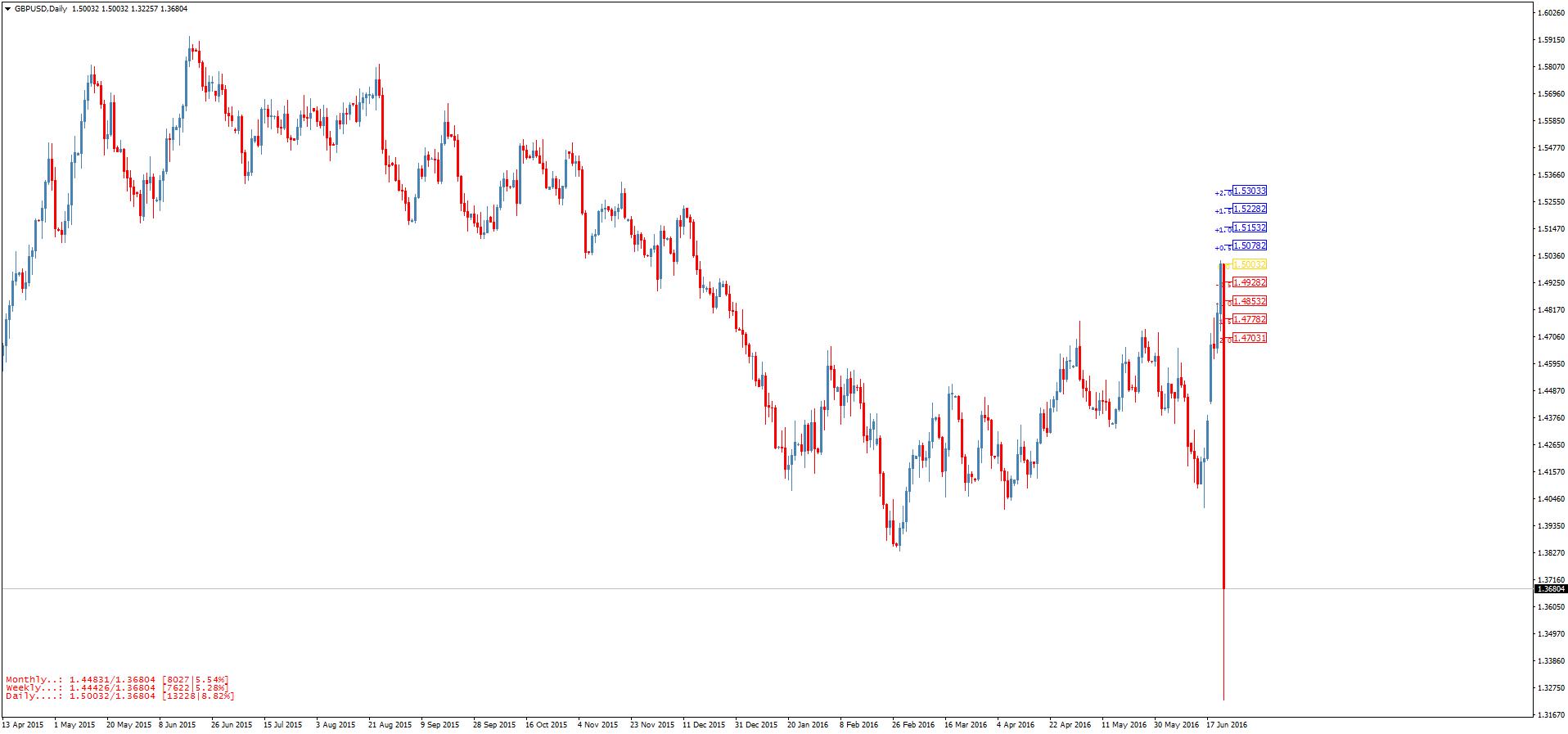 Индикатор форекс для определение изменение цены в процентах биржа онлайн курсы валют