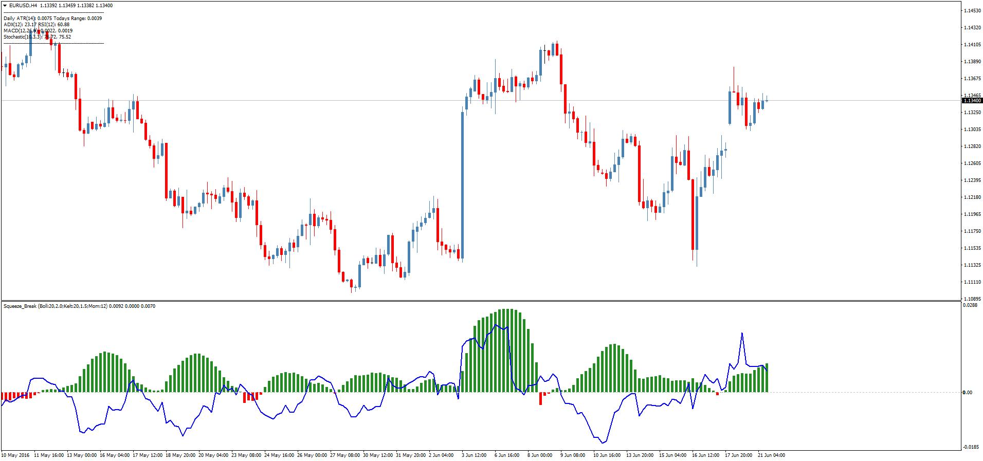 Скачать squeeze momentum indicator