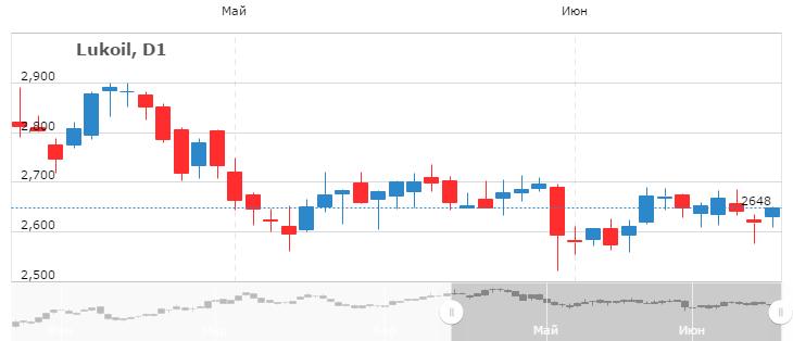 Цена акции лукойл сегодня лохотрон от форекс