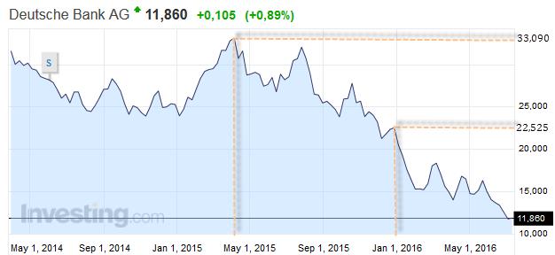 Черные дойч банк цена акций рассмотрении споров, связанных