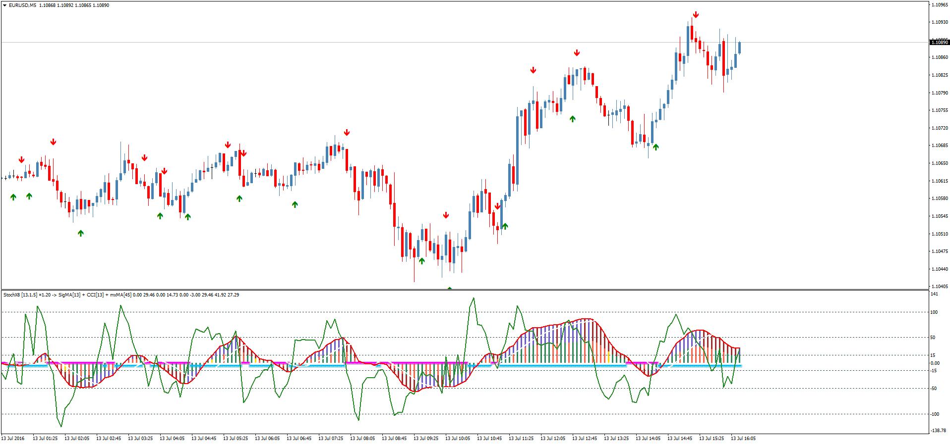 биржевые курсы валют в реальном времени форекс