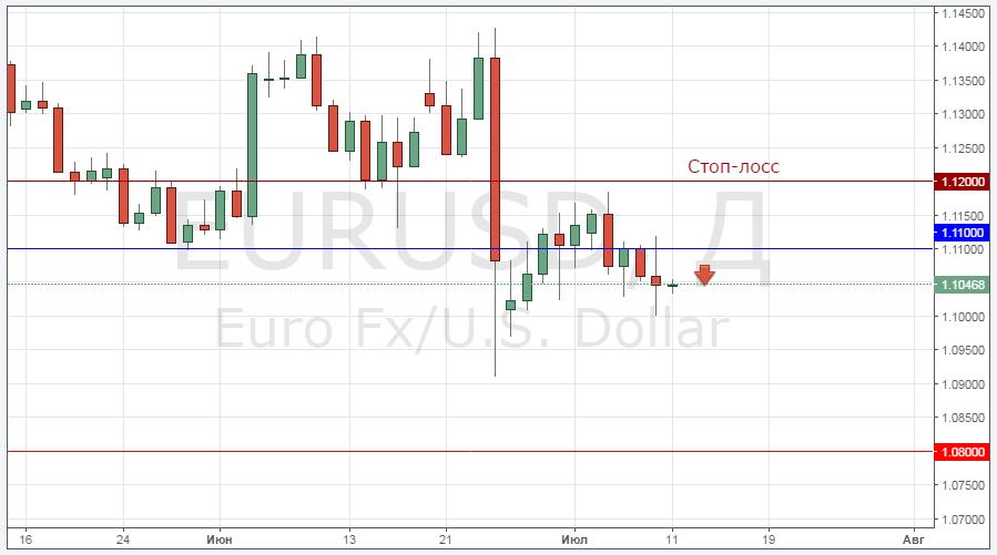График онлайн eur usd forex 4 hour trading strategy