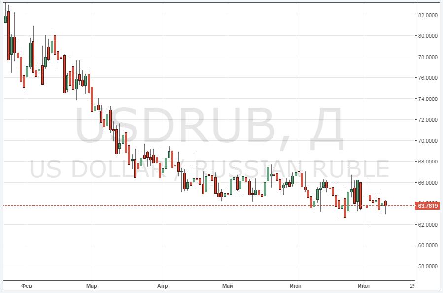 Форекс курсы валют к рублю графики онлайн калькулятор криптовалют биткоин