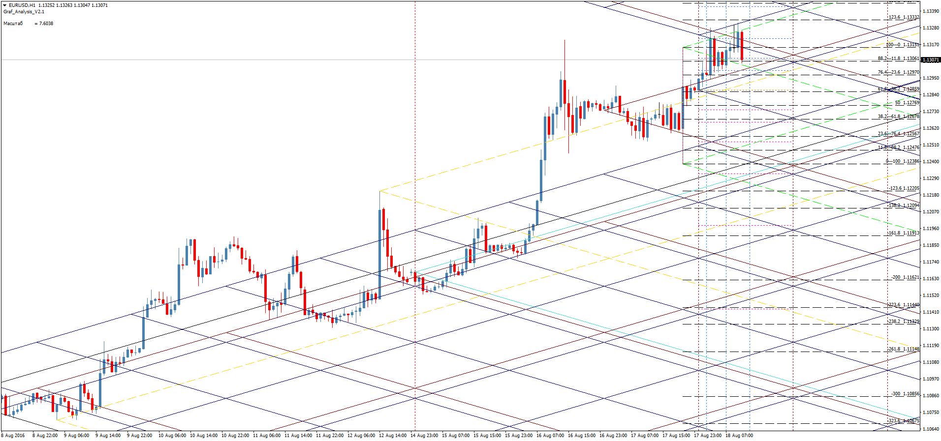 Анализ индикаторов форекса продать биткоин краны