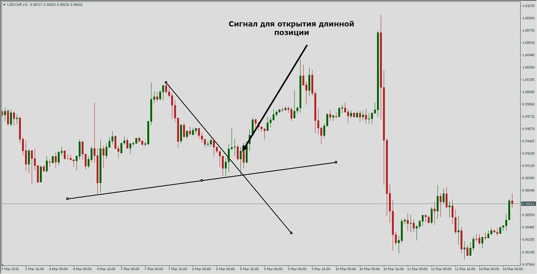Стратегия форекс основанная на нескольких валютных парах clube de investimentos em forex
