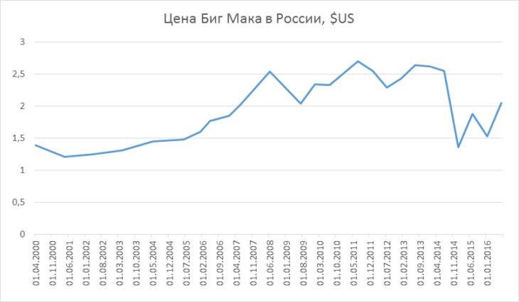 Цена Биг Мака в России