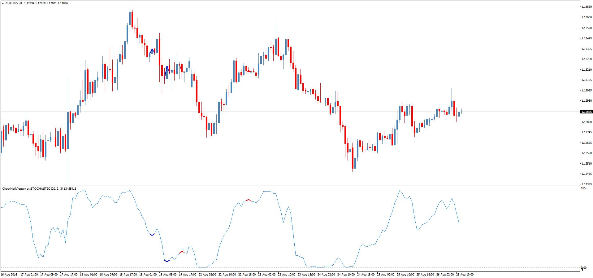 Форекс индикатор паттерн лимитовский опционы
