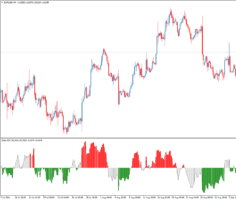 Форекс индикатор Delta RSI