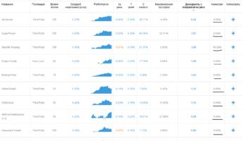 Рейтинг доверительных управляющих от FxPro