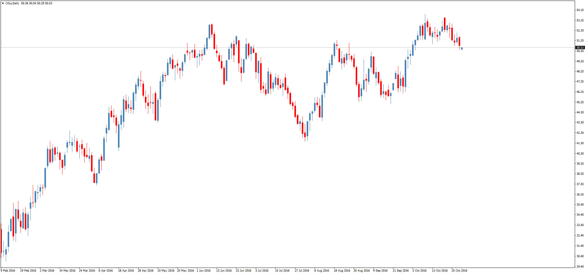 Прогноз рынка форекс на 1 ноября 2011 года рейтинг биржевых брокеров