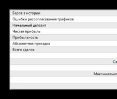 развернутая статистика тестирования советника Three Indicators с фиксированным лотом