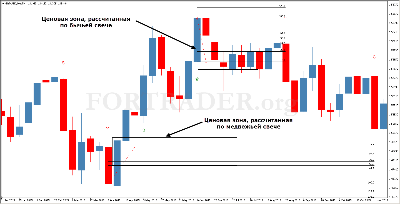 Индикатор форекс для дневных графиков форекс индикатор ssi
